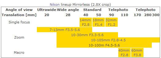 Nikon Mirrorless lens lineup