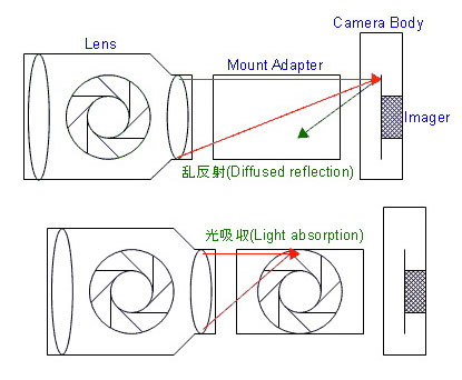 Canon Mirrorless lens Adapter