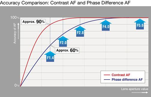 Contrast AF vs Phase AF