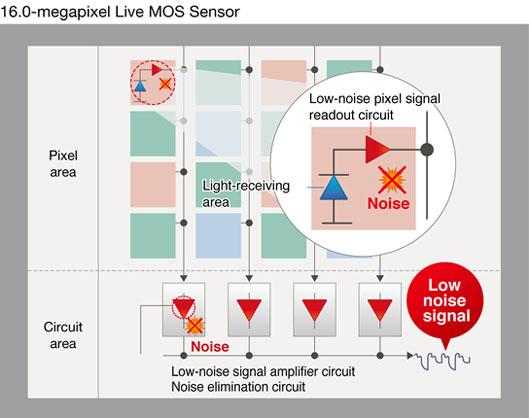Panasonic GX1 Sensor