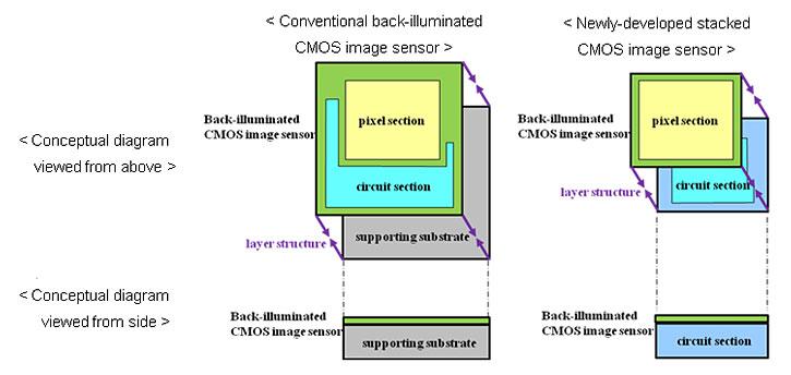 stacked-CMOS-image-sensor