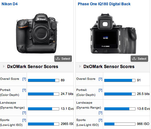 Nikon D4 vs Phase one
