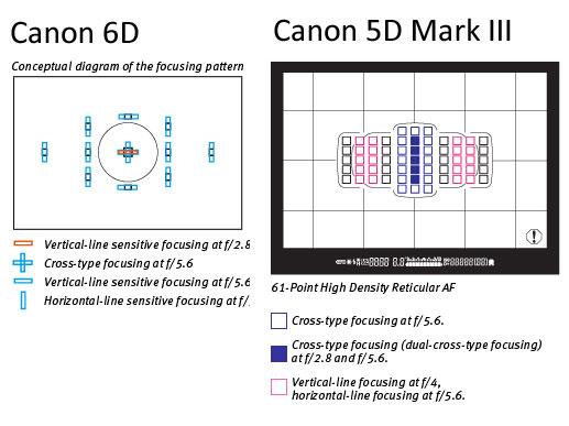 6D vs 5D aAF system