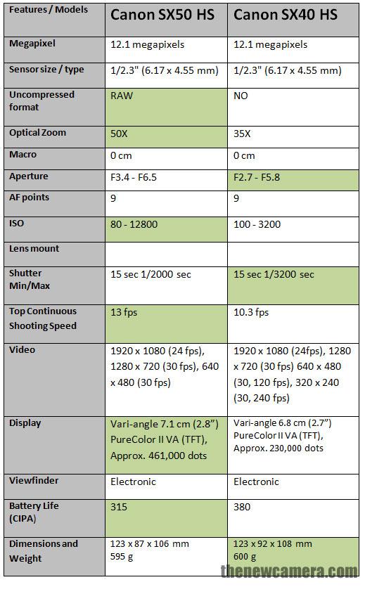 Canon SX50 HS vs Canon SX40 HS