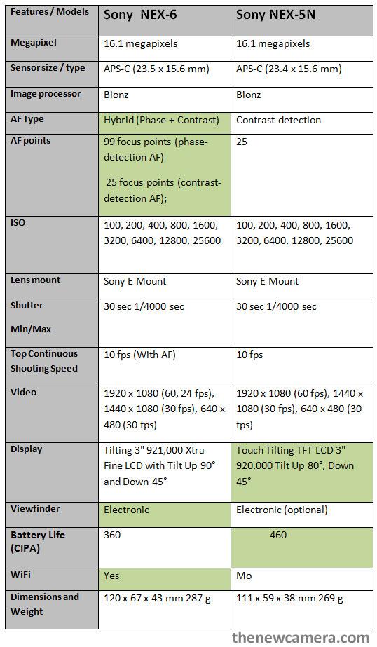 Sony NEX 6 vs NEX 5N
