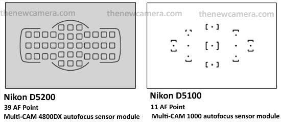 Nikon D5200 AF Review