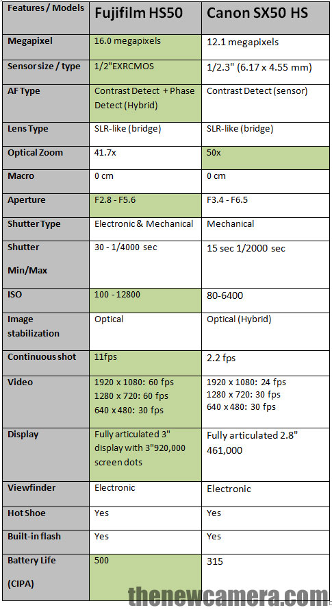 Fujifilm HS50 vs Canon SX50 HS specification comparison review, take a