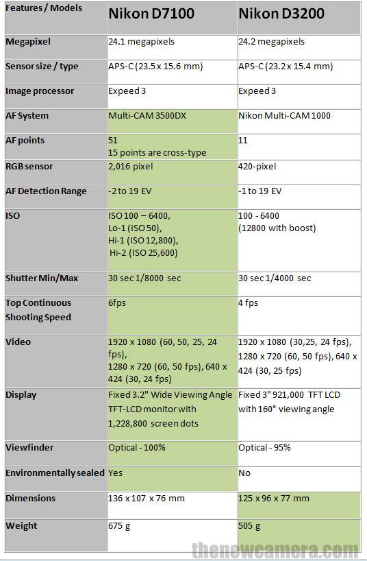 Nikon D7100 vs Nikon D3200 Specification Review