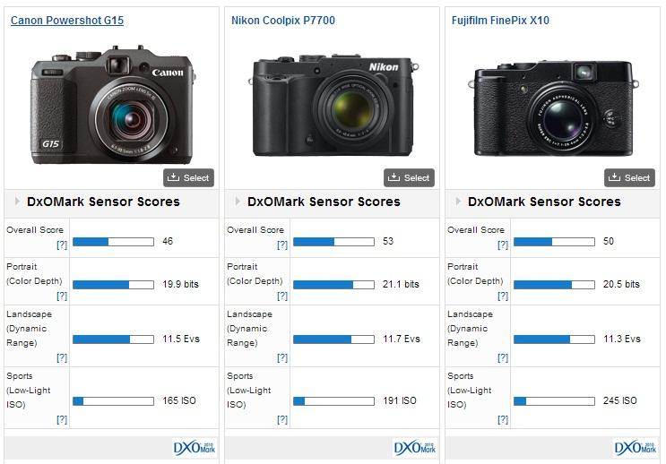Nikon P7700 score comparison