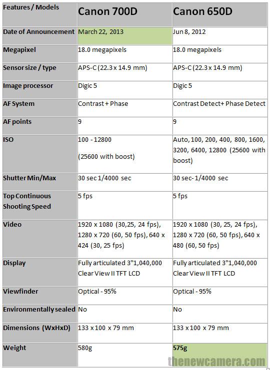 Canon 7000D vs Canon 650D