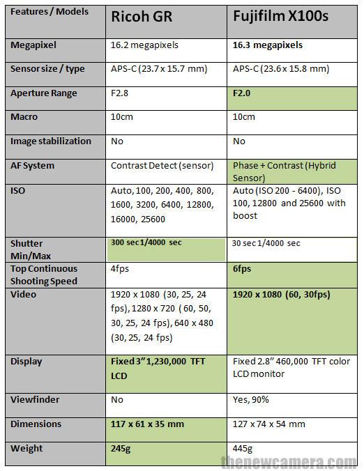Ricoh GR vs Fujifilm X100S