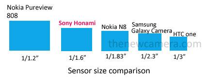Sony-Honami-Sensor