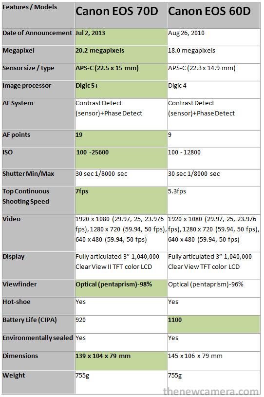 Canon-70D-vs-60D-img