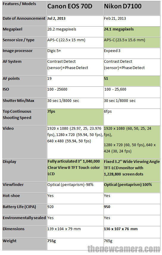 Canon-70D-vs-D7100