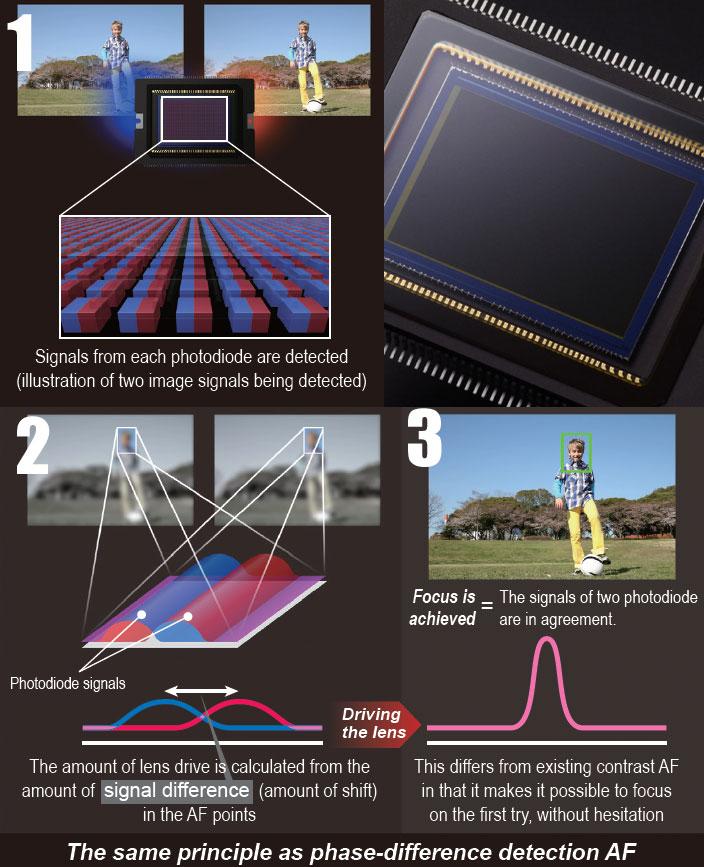 image-How-dual-pixel-CMOS-A
