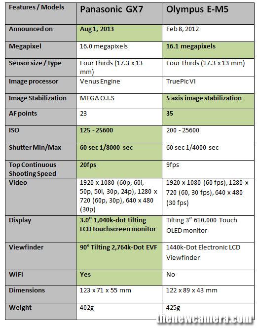 GX7-vs-E-M5-image