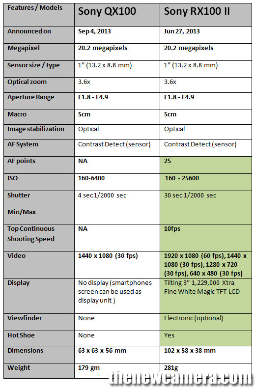 Sony-QX100-vs-RX100MII