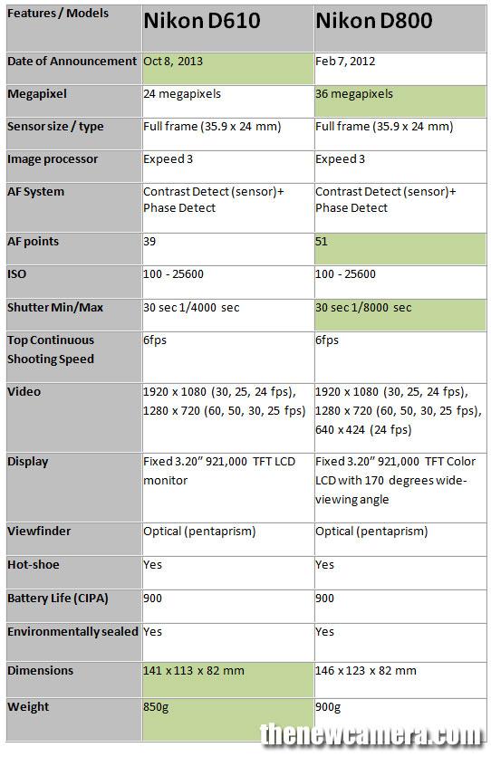Nikon-D610-vs-Nikon-D800-image