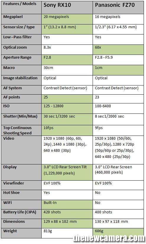 RX10-vs-FZ70-image-1
