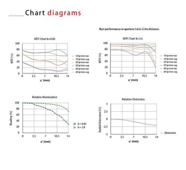 MTF-chart-digram