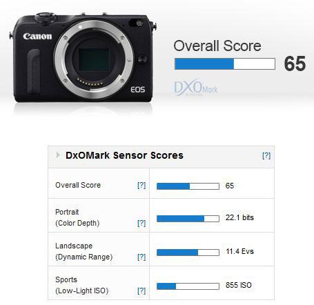 Canon-EOS-M2-score-image