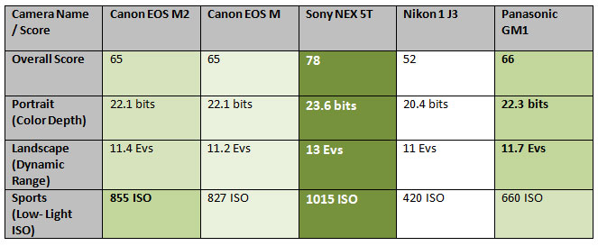 Canon-EOS-M2-score