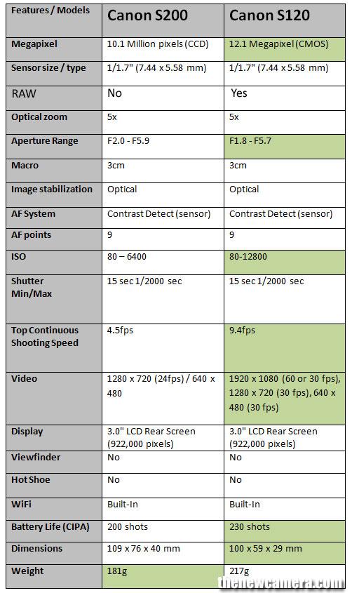 Canon-S200-vs-Canon-S120-im