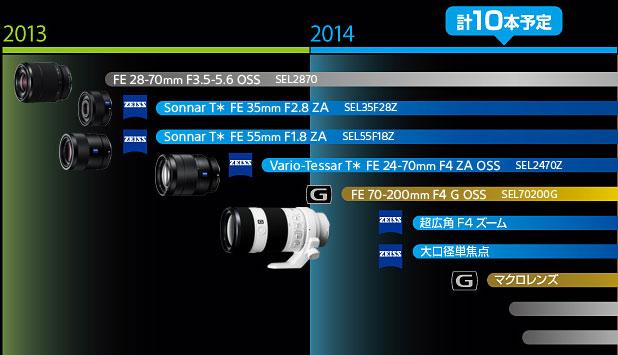 FE-lenses-list-image