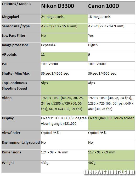 Nikon-D3300-vs-Canon-100D