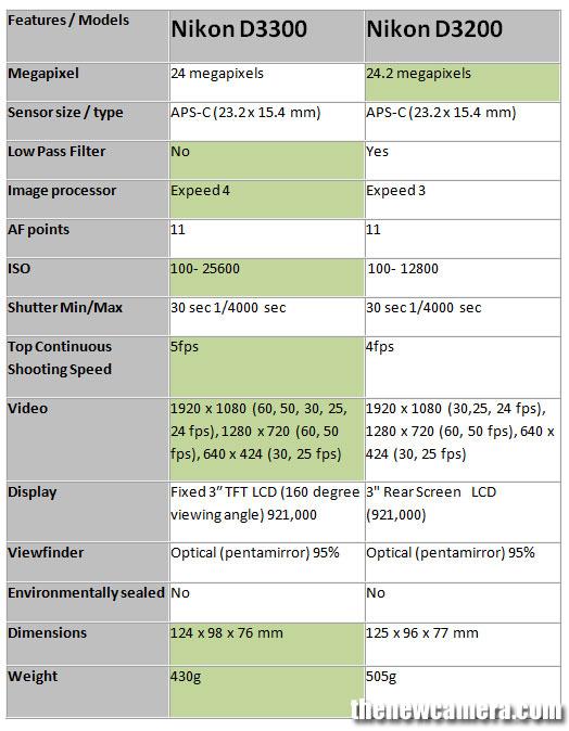 Nikon-D3300-vs-D3200-image
