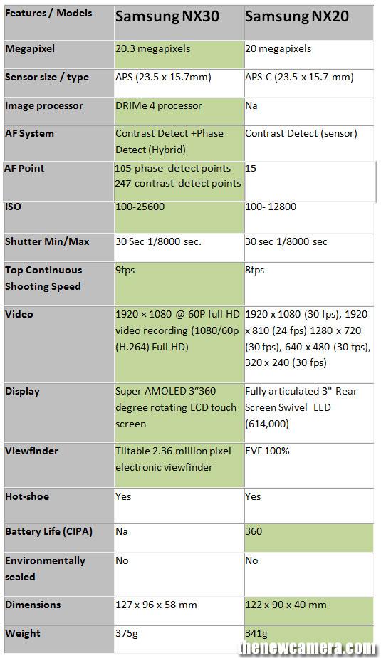 samsung-nx30-vs-nx20-image-