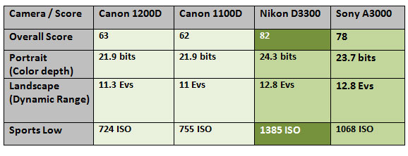 camera overall score is too much disappointing for Canon fans / Users