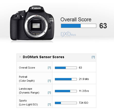 Canon-1200D-overall-score