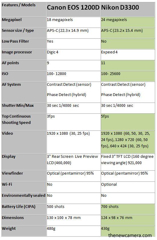 Canon-1200D-vs-T5