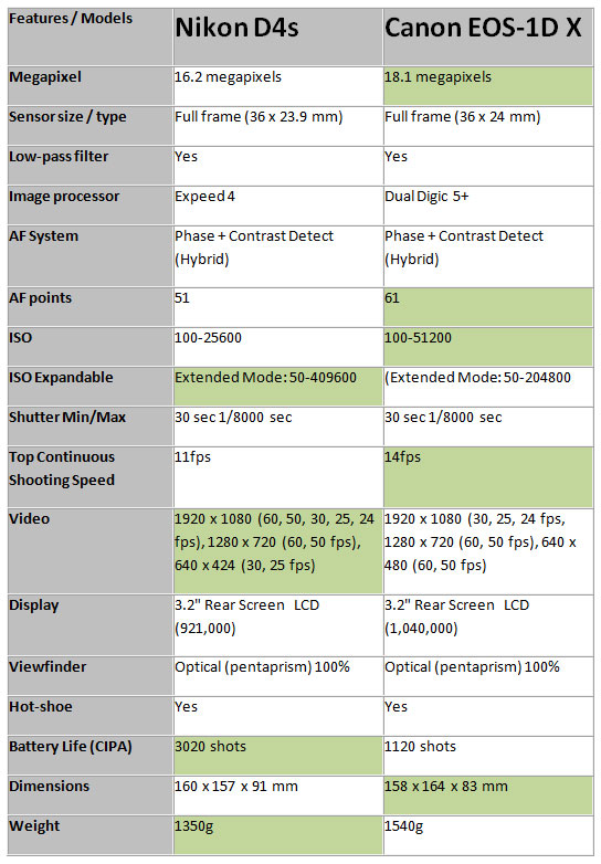 the specification comparison review of both the camera, does Nikon new