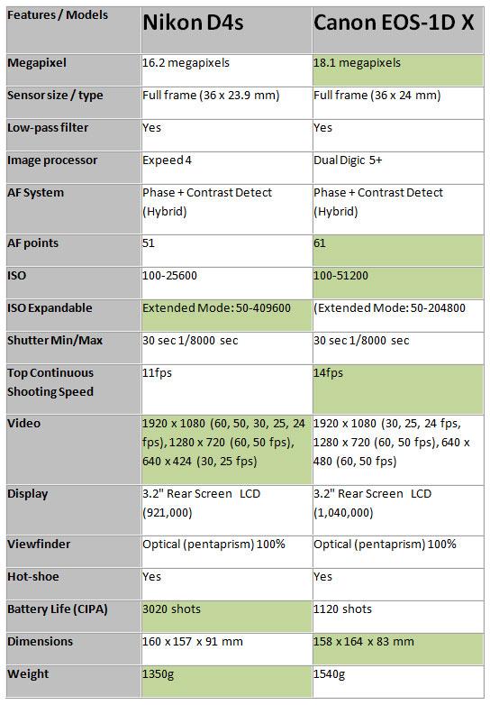 Nikon-D4s-vs-Canon-1DX-imag