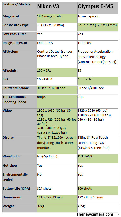Nikon V3 vs Olympus E-M5 specification comparison, the Nikon V3