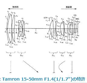 Tamron-15-50mm-lens