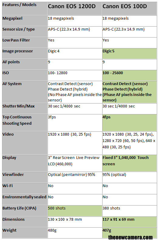 Canon-1200D-vs-100D