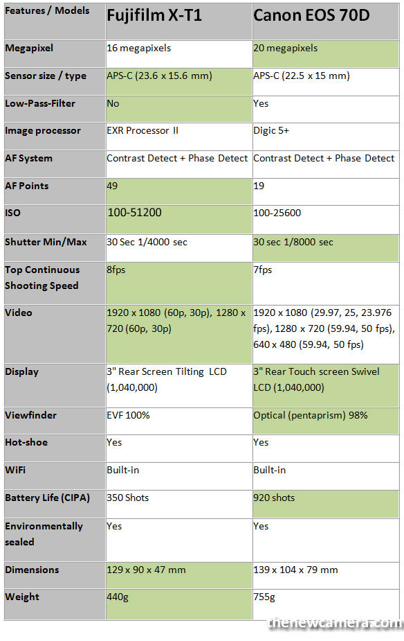Fujifilm-X-T1-vs-70D-image