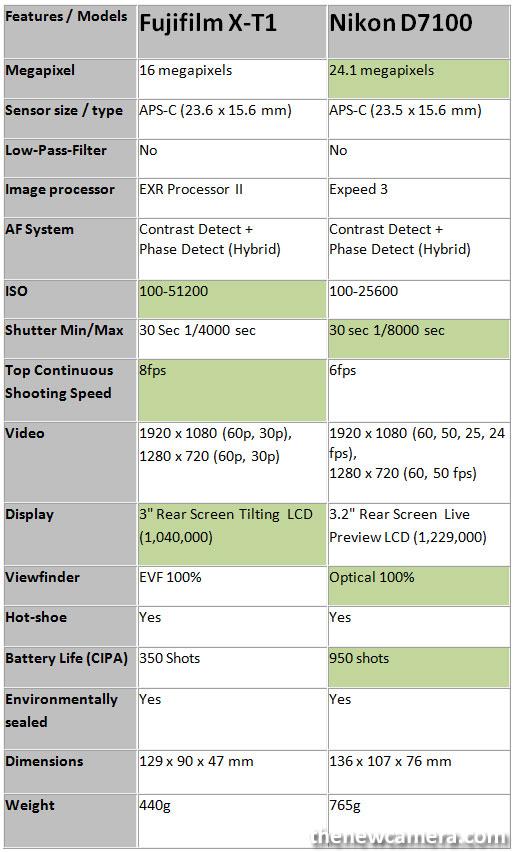 Fujifilm-X-T1-vs-D7100-imag