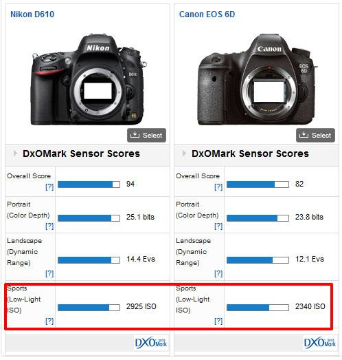 Nikon-D610-vs-Canon-6D