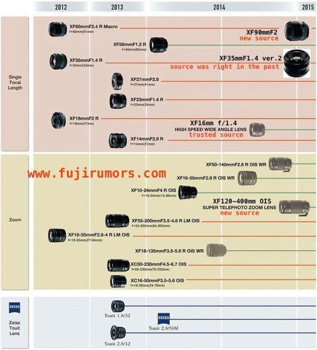 fuji-lens-roadmap-2014