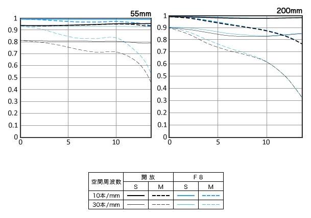 Canon-55-200mm-MTF-chart-im