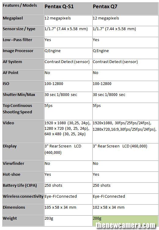 Pentax-Q-S1-vs-Q7
