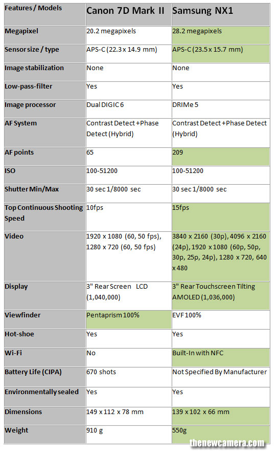 Canon-7D-MK-2-vs--NX-1
