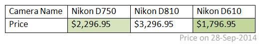 Nikon-D750-price-comparison