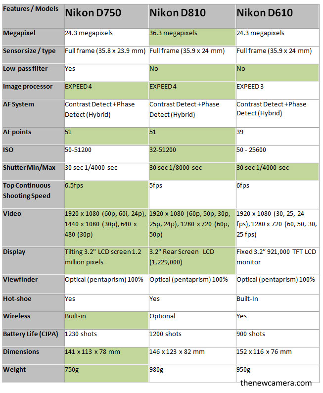 Nikon-D750-vs-D810-vs-D610