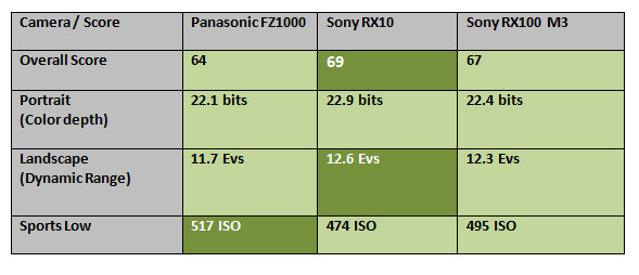 Panasonic-FZ100-at-Dxo-mark-image