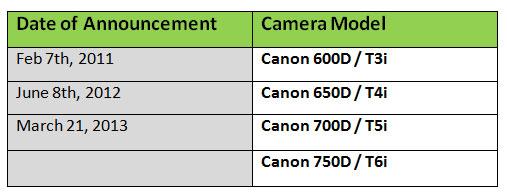 Canon-750D-annoucement-date